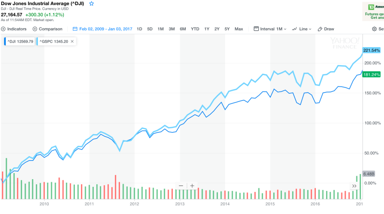 Stock Market performance under Barack Obama